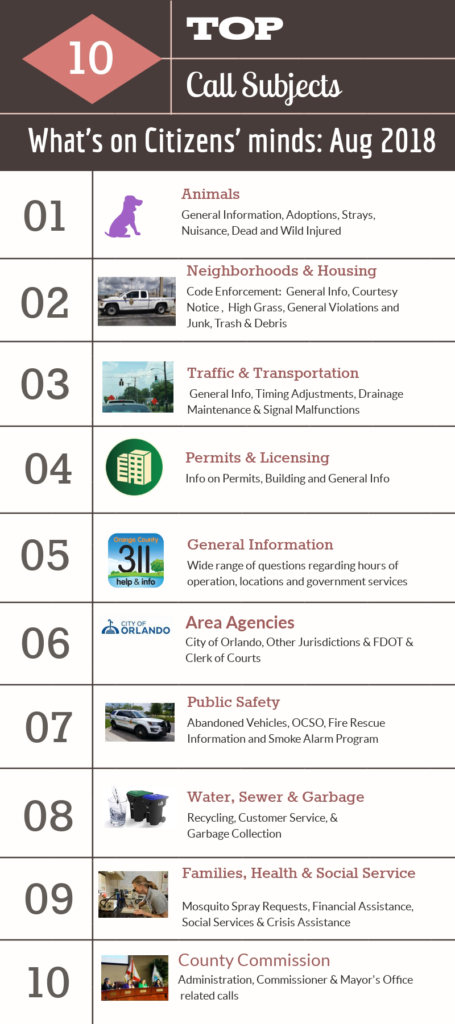 The top ten call subjects as of August 2018 are: animals, neighborhoods and housing, traffic and transportation, permits and licensing, general information, area agencies, public safety, water, sewer and garbage, families and health and social services, and county commission.