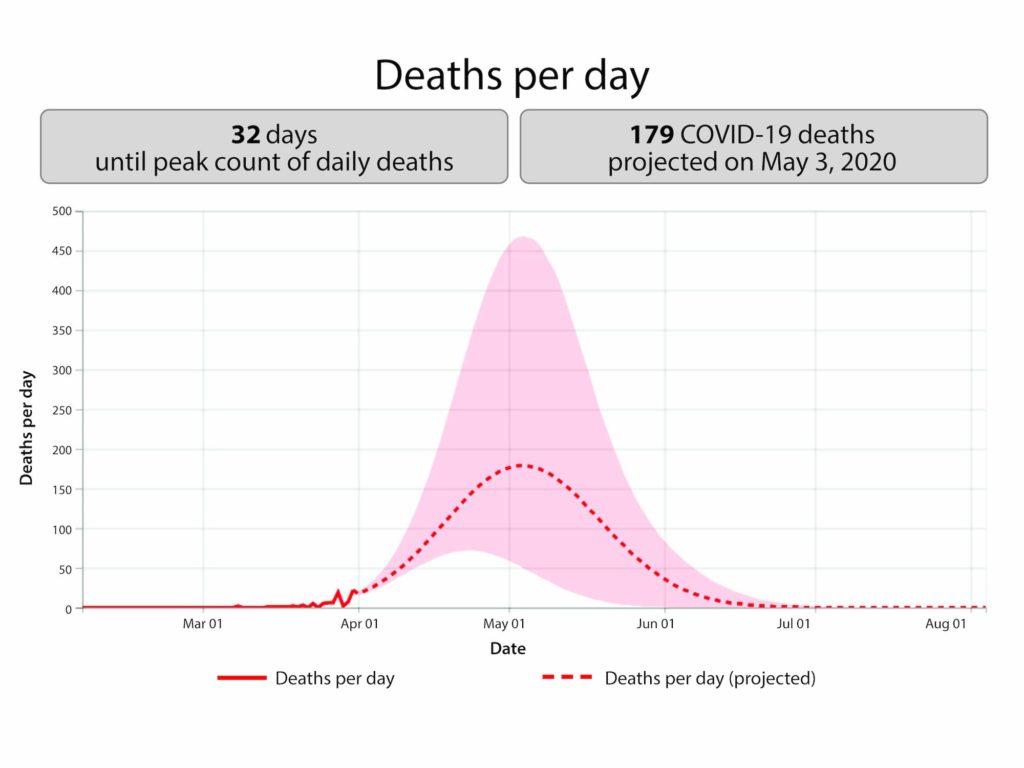 """Un gráfico de barras con la proyección de """"Muertes por Día"""" a causa del COVID-19. Se proyecta que en 32 días el Condado de Orange alcanzará su pico máximo de casos de muerte por día. También proyecta 179 muertes para el 3 de mayo de 2020."""