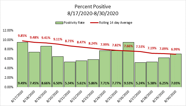 Percent positivity graph showing a decline over the past 14 days