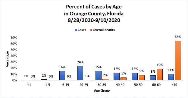 Percent of Cases by Age for August 28 thru September 10, 2020