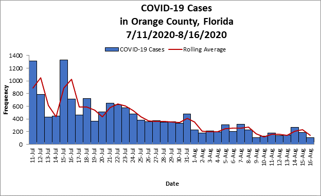 COVID-19 Cases graph for July 11 thru August 16 2020