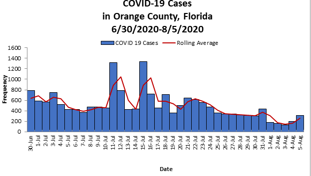 COVID-19 Cases in Orange County from June 30 thru August 5 2020