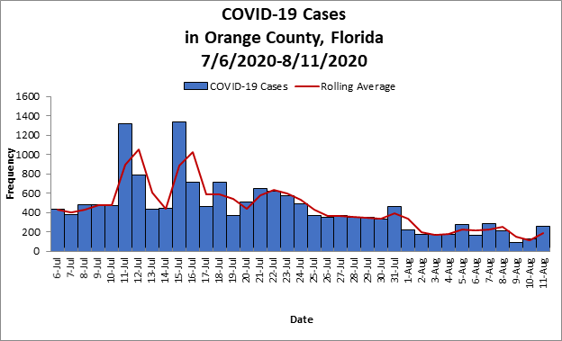 Number of COVID19 Cases in Orange County from July 6 to August 11