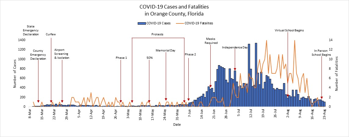 Graph showing covid-19 cases and fatalities trends