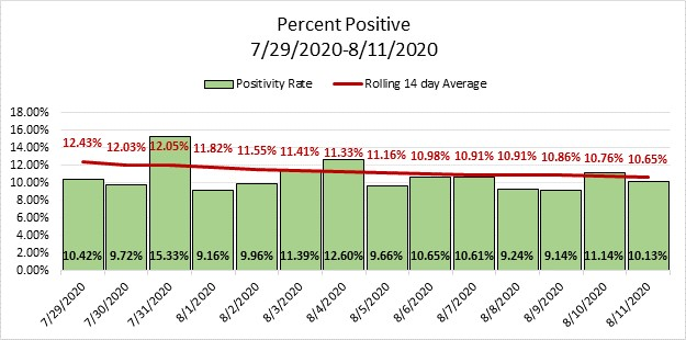Percent positivity in Orange County from July 29 to August 11