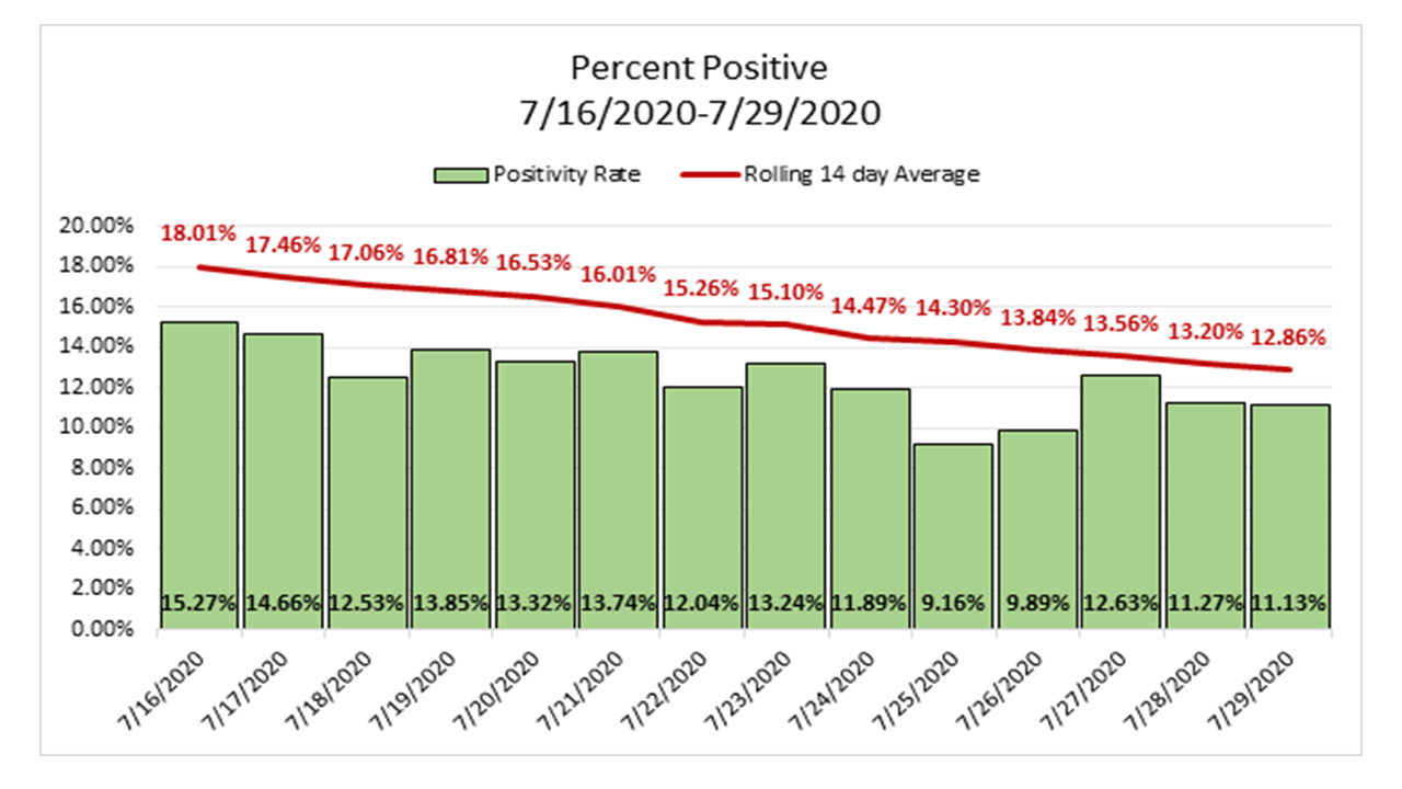 Chart of percent positive cases from July 16 thru july 29