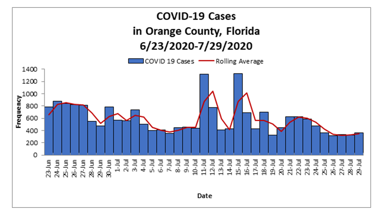 Chart of COVID Cases from June 23 thru July 29 2020