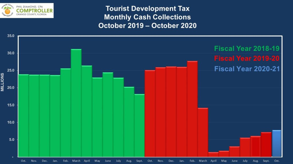 Tourist Development Tax from October 2019 thru October 2020 demonstrating a sharpy decline in April 2020 and a slow increase since then